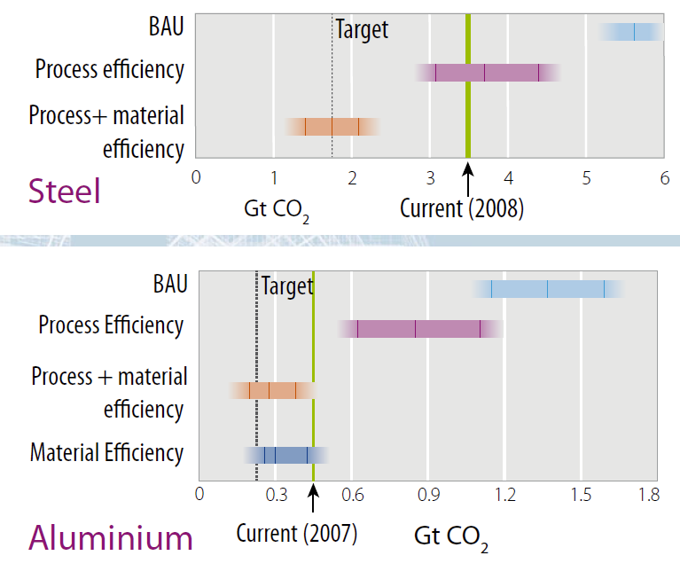 Options to achieve 50% emissions reductions for steel and aluminium.