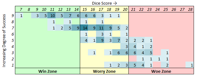 The results of the BCG study show the link between the DICE score and outcome.