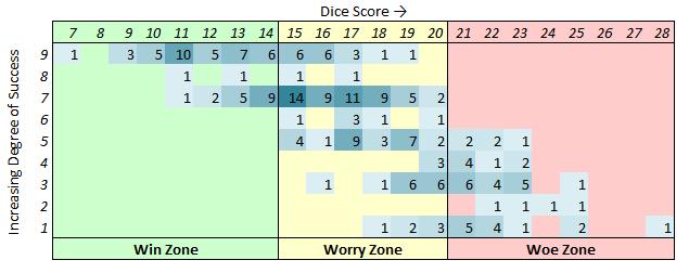 dice sales