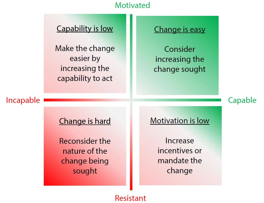 f02d0eacf7e Capability and Motivation - why you need both to achieve change ...