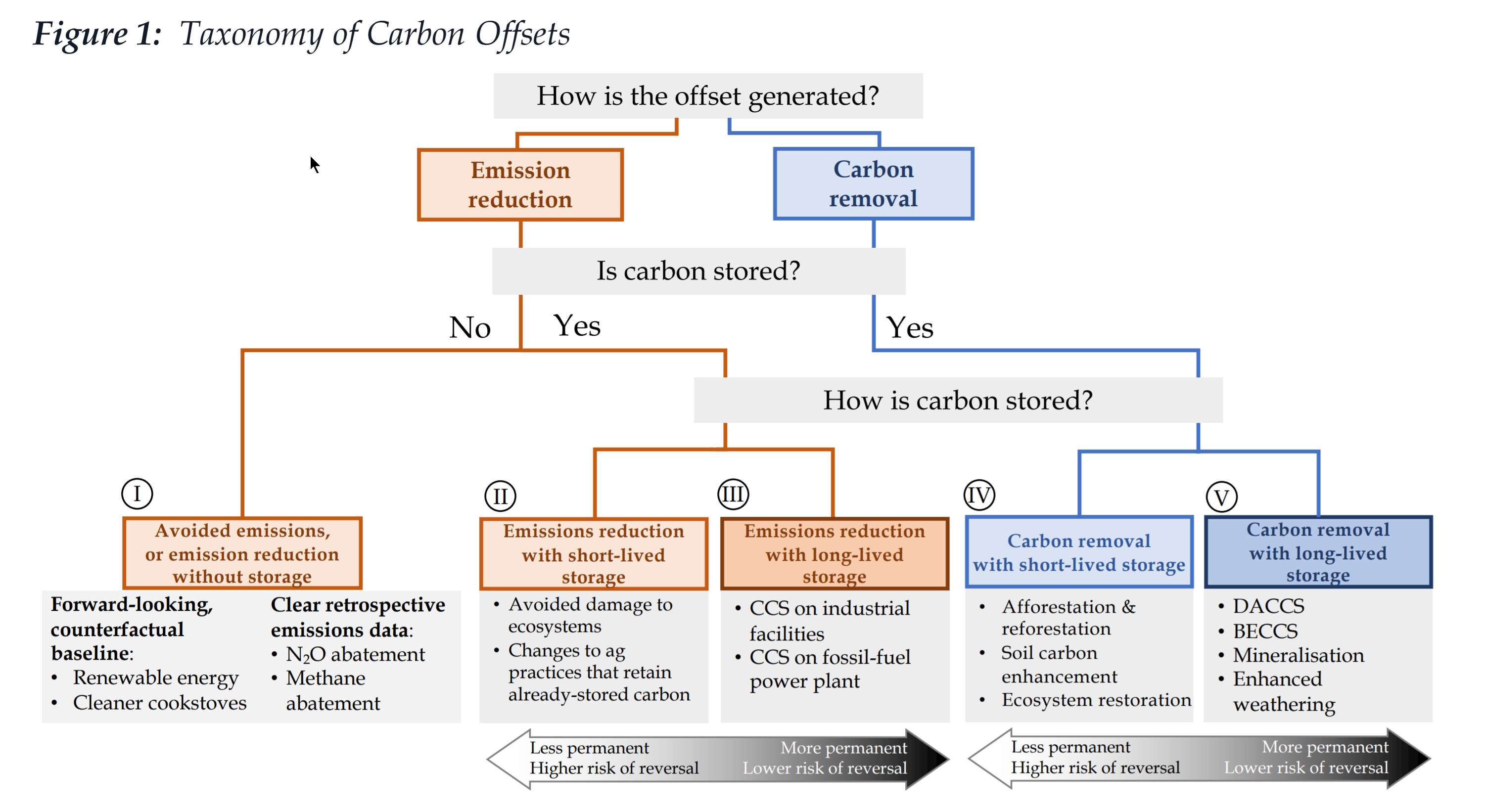 A hiearchy showing five forms of offsets, categorized as either emissions reductions or carbon removals.